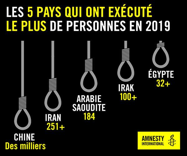 Top 5 des pays qui pratiquent l'exécution…
