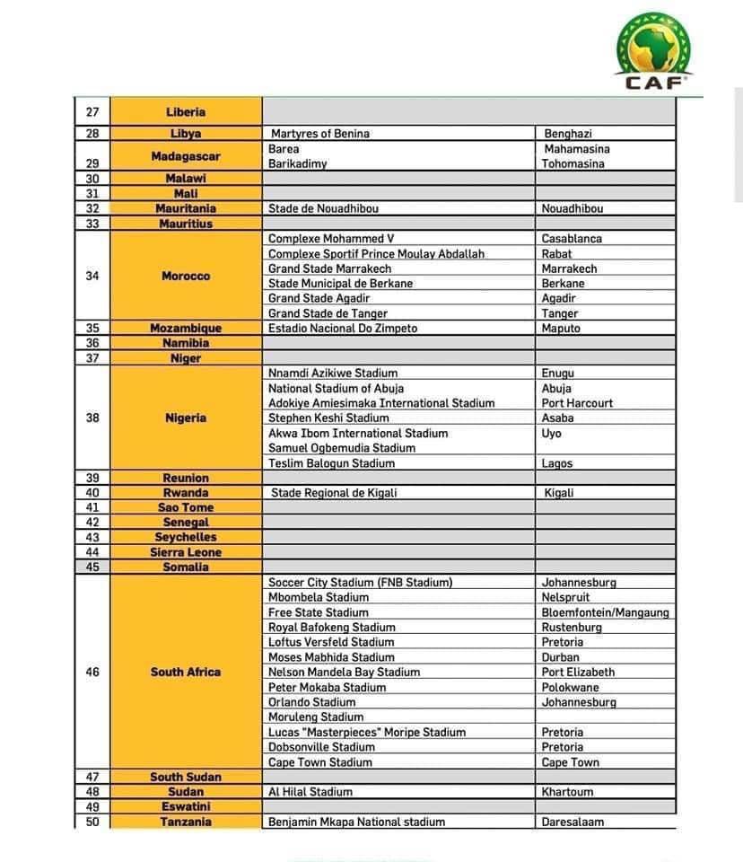 Stades homologués pour la coupe monde: le Sénégal va recevoir dans d'autres pays